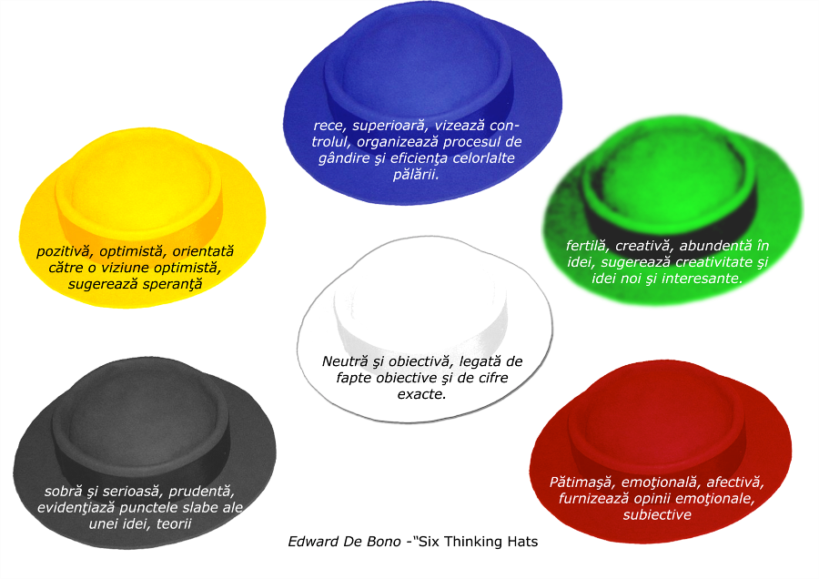 creativitatea - cele 6 palarii ganditoare