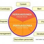 Persuasiune la cel mai înalt nivel și Roata Vieții Tale