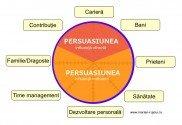 persuasiunea - roata vietii