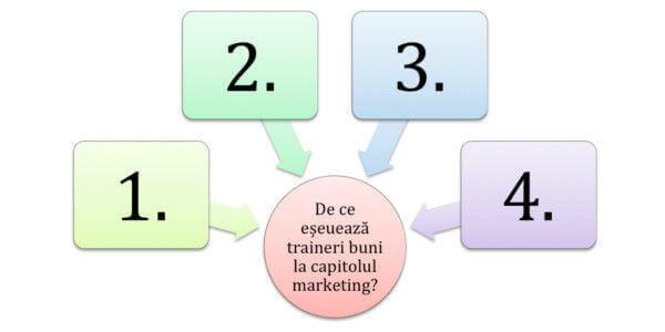 4 greseli de marketing care transforma un trainer bun într-un trainer invizibil